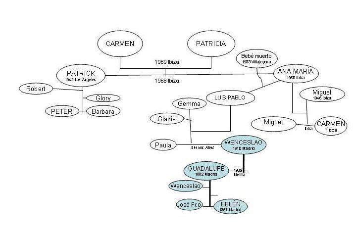 arbol genealogico cap 6