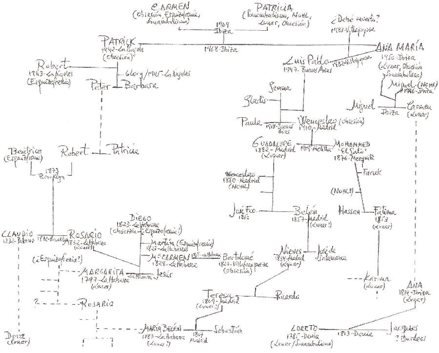 árbol genealógico 1 cap 21